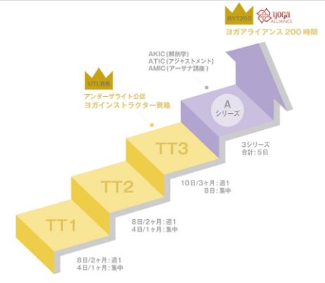 2020 01 03 16h23 55 - ヨガ資格【東京】安い順!短期5日~段階的に学べるスクール比較