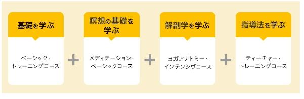 2020 01 07 21h31 46 - ヨガ資格【東京】安い順!短期5日~段階的に学べるスクール比較